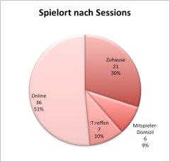 spielort-nach-sessions